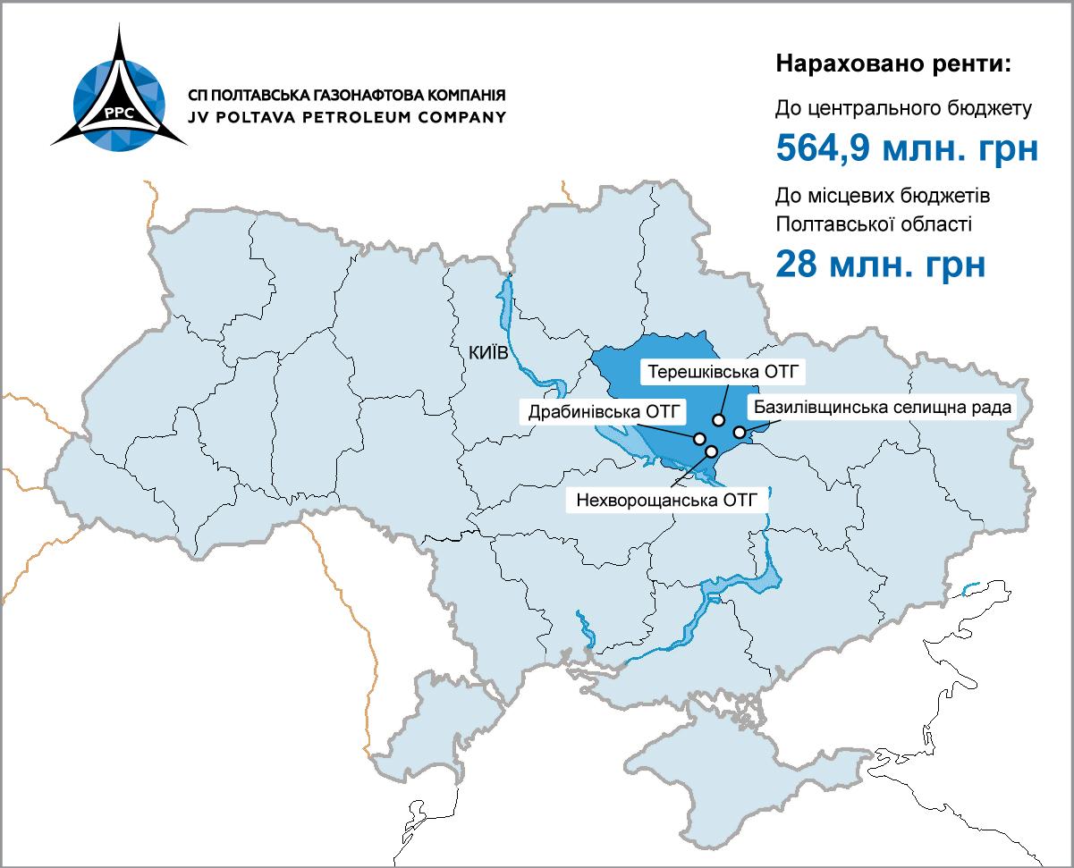 СП «Полтавская газонефтяная компания» перечислила 28 млн гривен в местные бюджеты Полтавской области в 2019 году