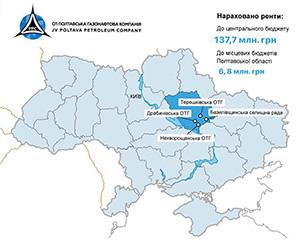 СП ПГНК нарахувала 137,7 млн грн рентної плати за 5 місяців 2020 року