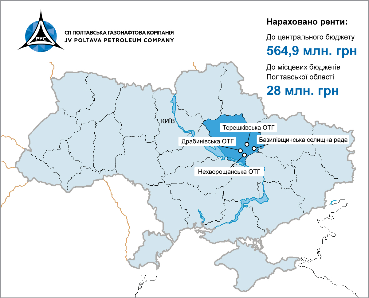 JV Poltava Petroleum Company transferred UAH 28 million to local budgets of Poltava region in 2019